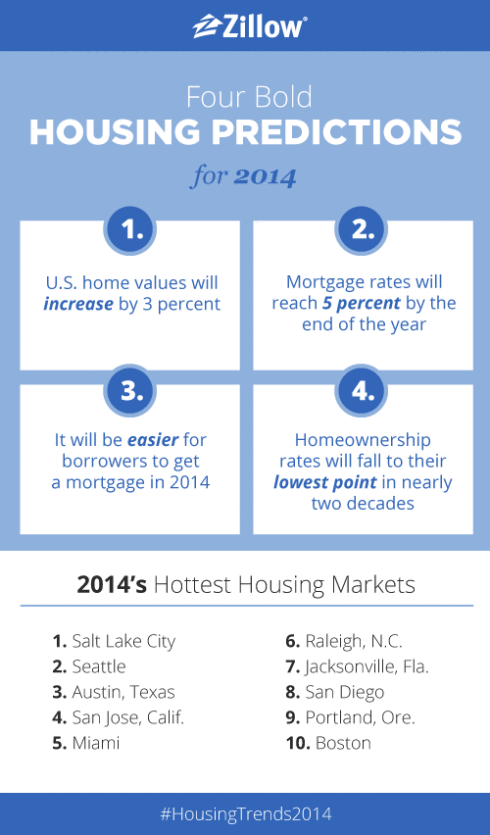 Real Estate's Hottest Housing Predictions 2014